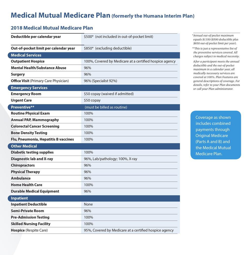 OPERS Health Care - The Humana Interim Plan
