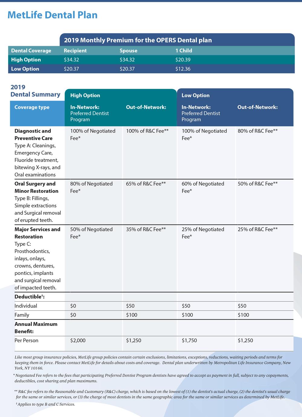 OPERS Health Care - MetLife Dental Plan