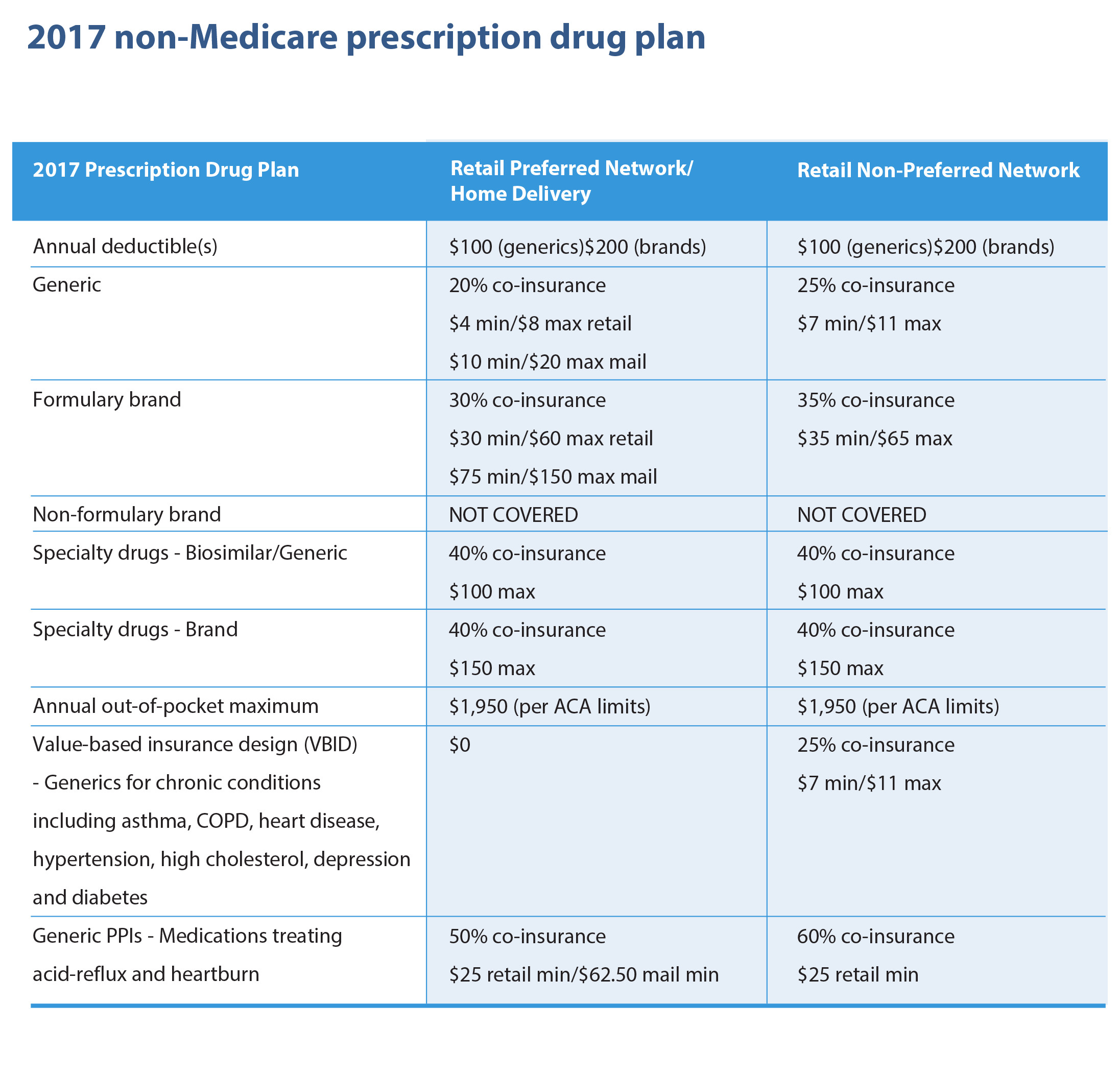 Free rx dental plan -  Opers Non Medicare Formulary List 2017 Rx Drug Coverage Summary Plan Description