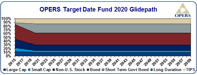OPERS Target date fund 2020 glidepath - details