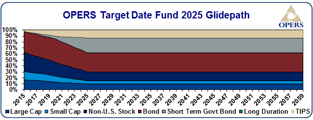 OPERS target date fund 2025 glidepath - details