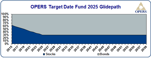 OPERS target date fund 2025 glidepath