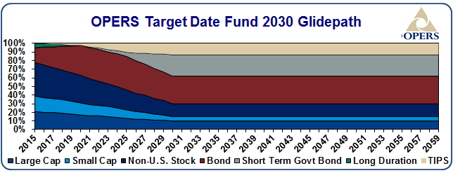 OPERS target date fund 2030 glidepath - details