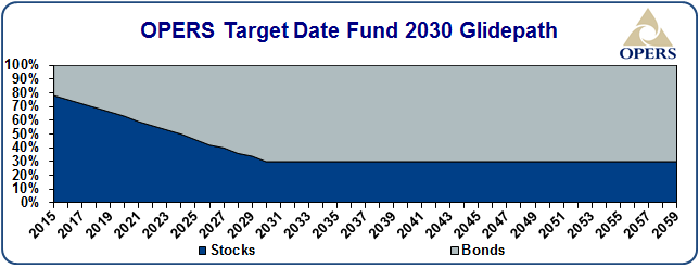OPERS target date fund 2030 glidepath