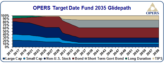 OPERS target date fund 2035 glidepath - details