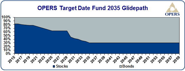 OPERS target date fund 2035 glidepath