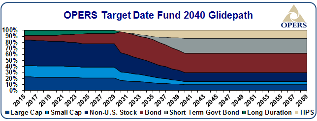 OPERS target date fund 2040 glidepath - details