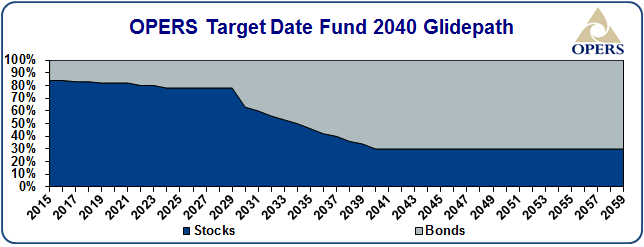 OPERS target date fund 2040 glidepath