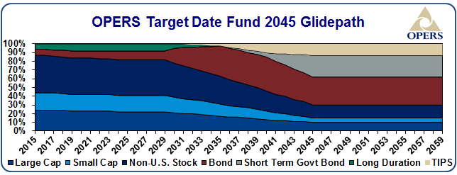 OPERS target date fund 2045 glidepath - details