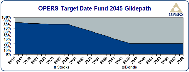 OPERS target date fund 2045 glidepath