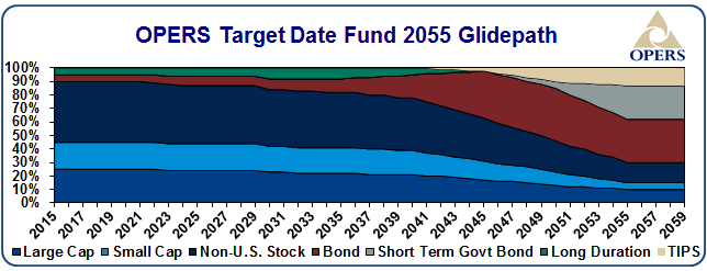 OPERS target date fund 2055 glidepath - details
