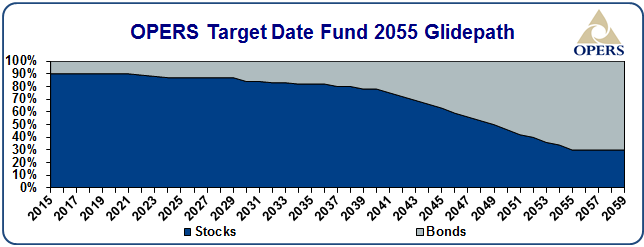 OPERS target date fund 2055 glidepath