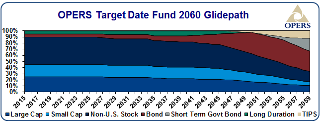 OPERS target date fund 2060 glidepath - details