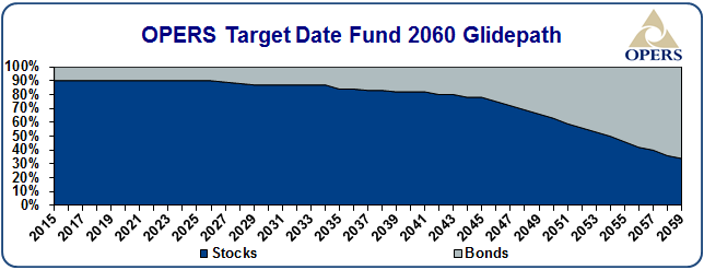OPERS target date fund 2060 glidepath