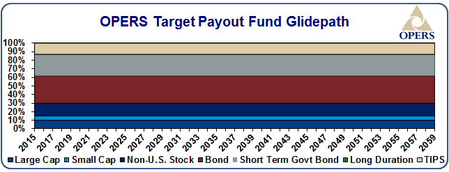 Payout fund glide path - details