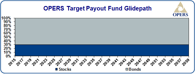Payout fund glide path