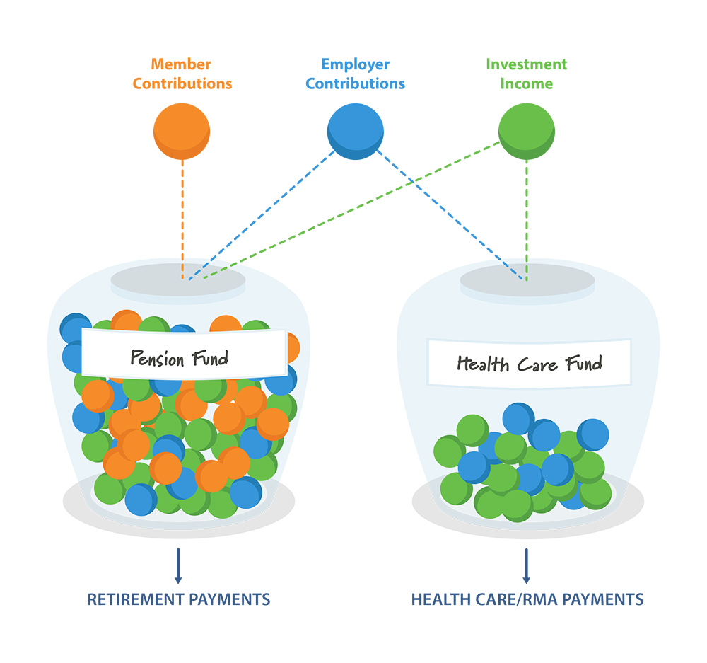 A graphic explaining how member contributions, employer contributions, and OPERS' investment returns go towards a member's retirement and healthcare